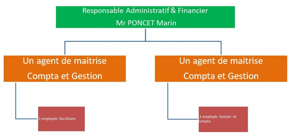 orga administratif et financier